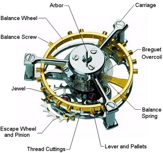basic structure of a mechanical watch movement