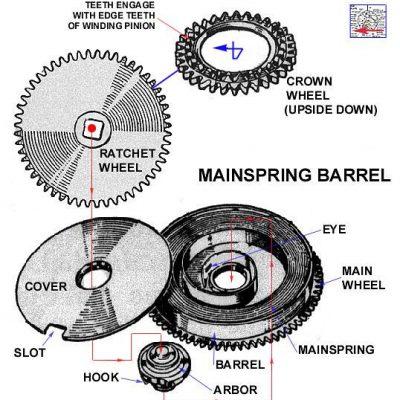 watch barrel functions